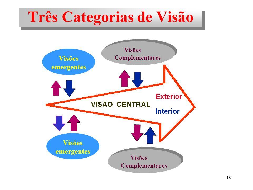 19 Três Categorias de Visão Visões Complementares Visões Complementares Visões emergentes Visões emergentes Visões Complementares Visões Complementare