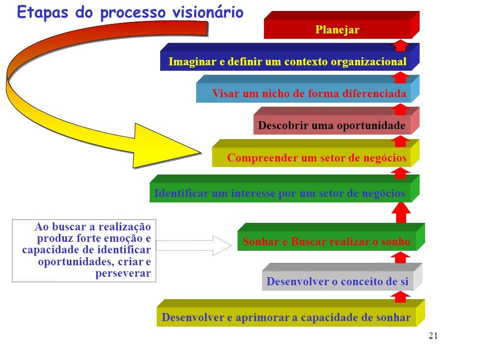 21 Etapas do processo visionário Compreender um setor de negócios Descobrir uma oportunidade Visar um nicho de forma diferenciada Imaginar e definir u