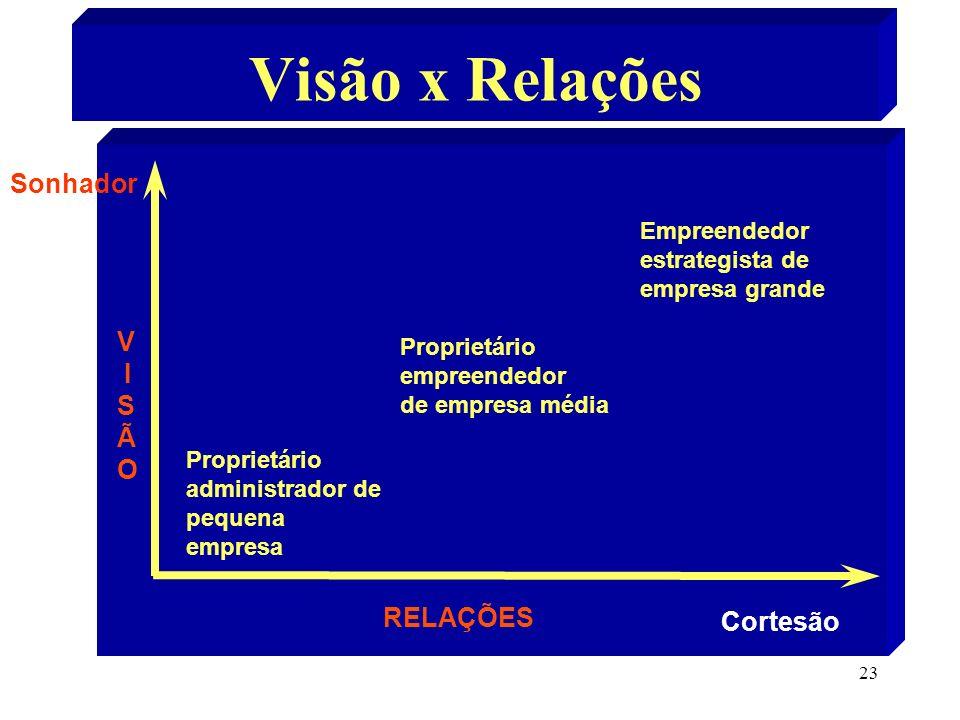 23 Visão x Relações Sonhador Cortesão Proprietário administrador de pequena empresa Proprietário empreendedor de empresa média Empreendedor estrategis