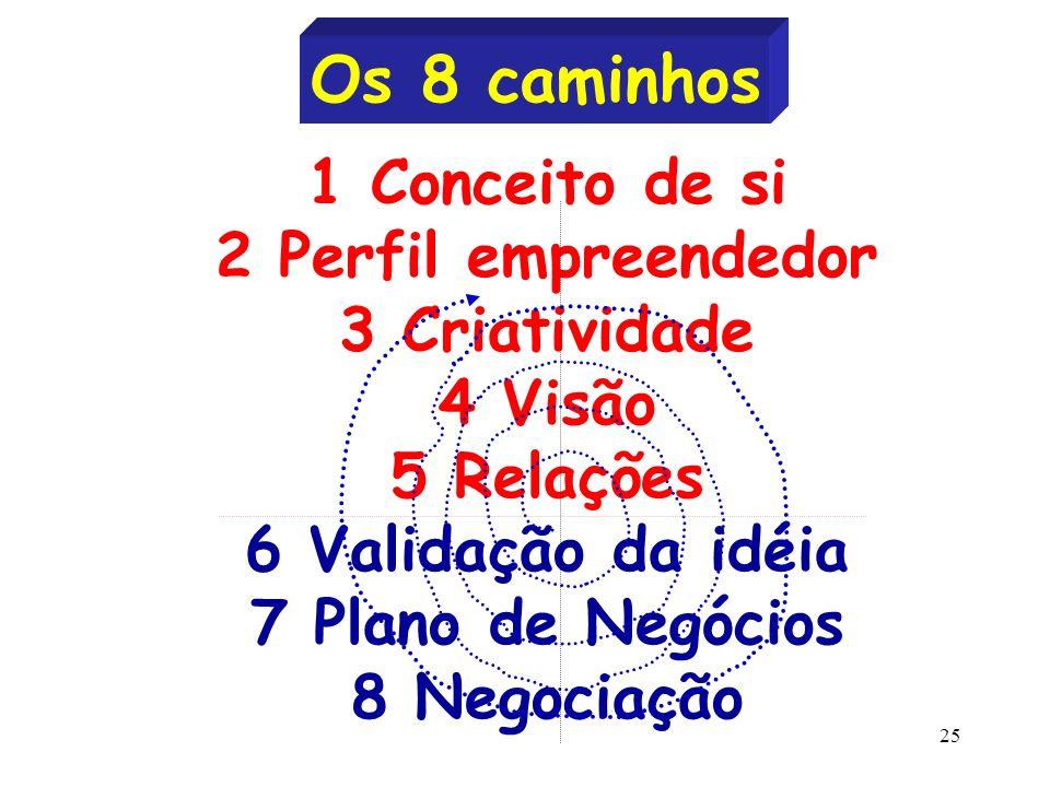 25 1 Conceito de si 2 Perfil empreendedor 3 Criatividade 4 Visão 5 Relações 6 Validação da idéia 7 Plano de Negócios 8 Negociação Os 8 caminhos