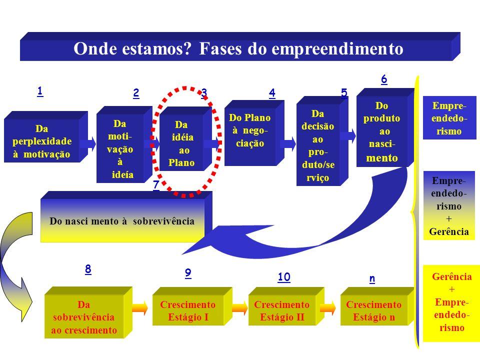 7 Da idéia ao Plano Da decisão ao pro- duto/se rviço Do nasci mento à sobrevivência Onde estamos? Fases do empreendimento Da perplexidade à motivação