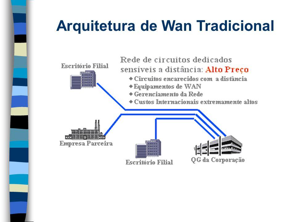 Arquitetura de Wan Tradicional