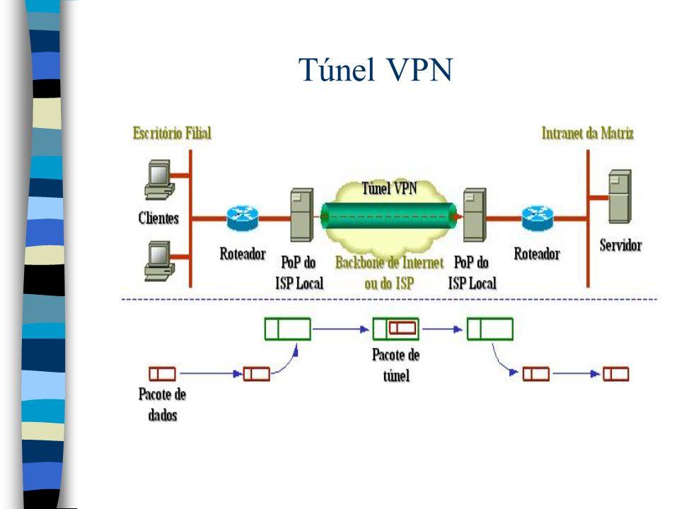 Túnel VPN