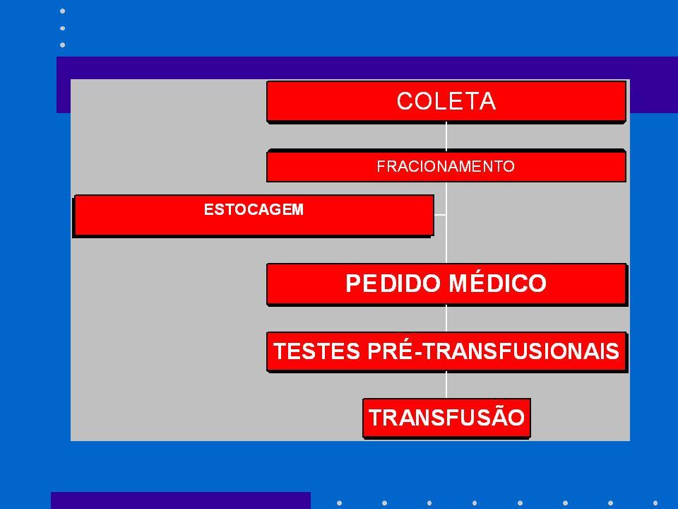 TESTES PRÉ-TRANSFUSIONAIS Tipagem ABO e Rh: tanto o doador quanto o receptor terão seus grupos sangüíneos tipados.