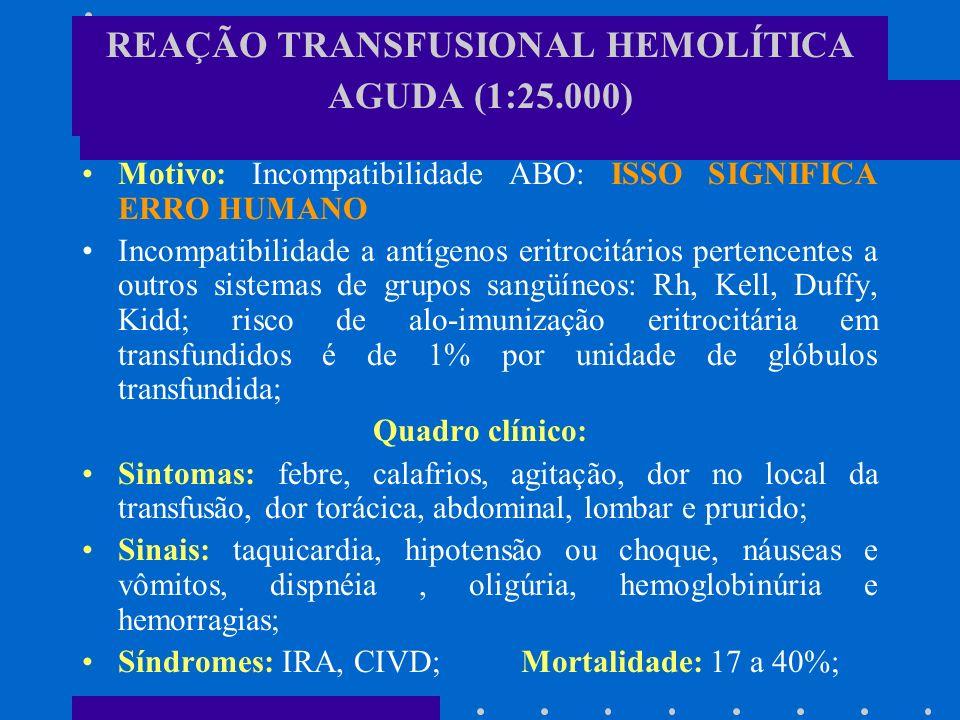 REAÇÃO TRANSFUSIONAL HEMOLÍTICA AGUDA (1:25.000) Motivo: Incompatibilidade ABO: ISSO SIGNIFICA ERRO HUMANO Incompatibilidade a antígenos eritrocitário