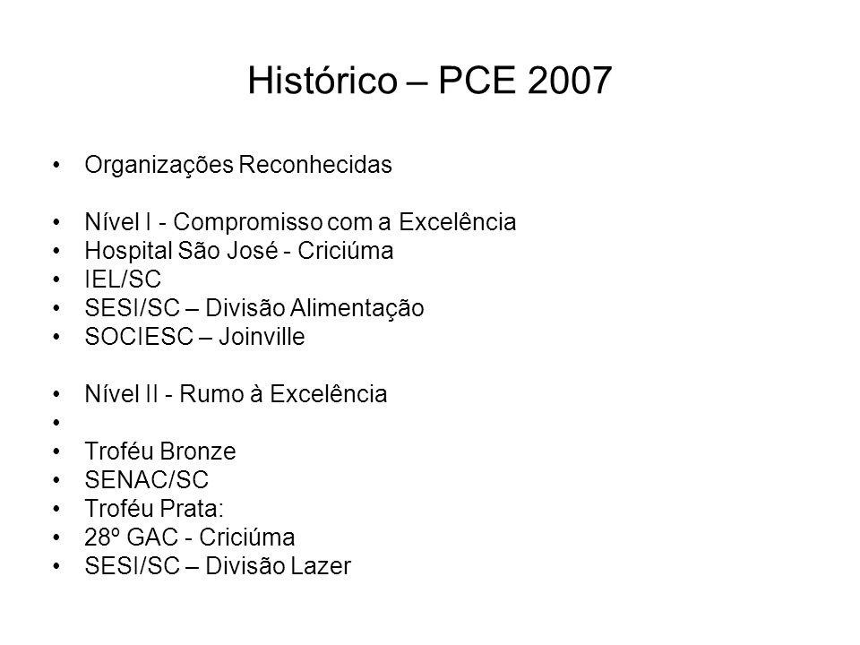 Histórico – PCE 2007 Organizações Reconhecidas Nível I - Compromisso com a Excelência Hospital São José - Criciúma IEL/SC SESI/SC – Divisão Alimentaçã