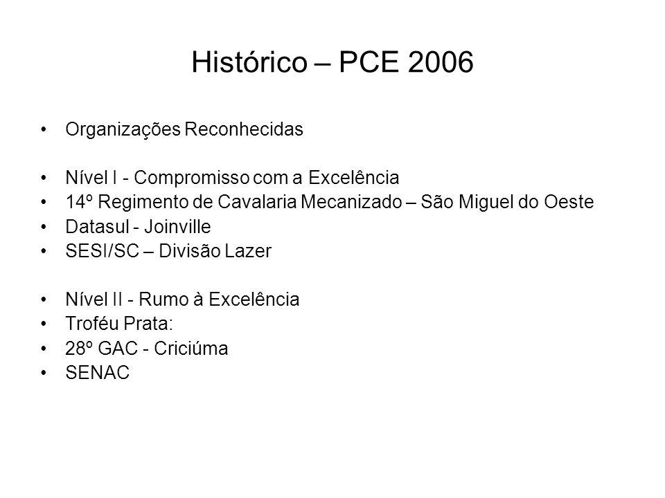 Histórico – PCE 2006 Organizações Reconhecidas Nível I - Compromisso com a Excelência 14º Regimento de Cavalaria Mecanizado – São Miguel do Oeste Data