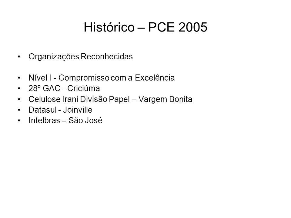 Histórico – PCE 2005 Organizações Reconhecidas Nível I - Compromisso com a Excelência 28º GAC - Criciúma Celulose Irani Divisão Papel – Vargem Bonita