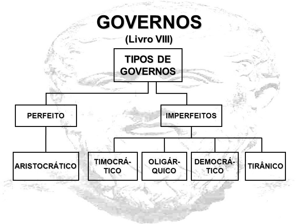 GOVERNOS (Livro VIII) TIPOS DE GOVERNOS PERFEITO OLIGÁR-QUICO IMPERFEITOS ARISTOCRÁTICOTIMOCRÁ-TICO DEMOCRÁ-TICO TIRÂNICO