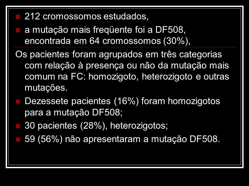 212 cromossomos estudados, a mutação mais freqüente foi a DF508, encontrada em 64 cromossomos (30%), Os pacientes foram agrupados em três categorias c