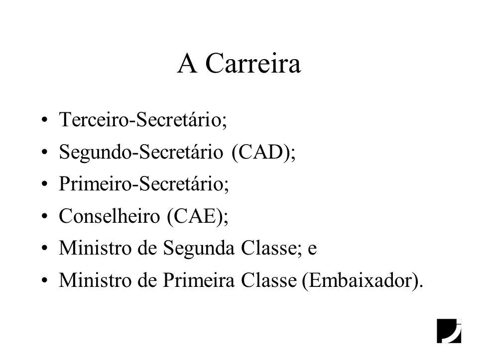 A Carreira Terceiro-Secretário; Segundo-Secretário (CAD); Primeiro-Secretário; Conselheiro (CAE); Ministro de Segunda Classe; e Ministro de Primeira C