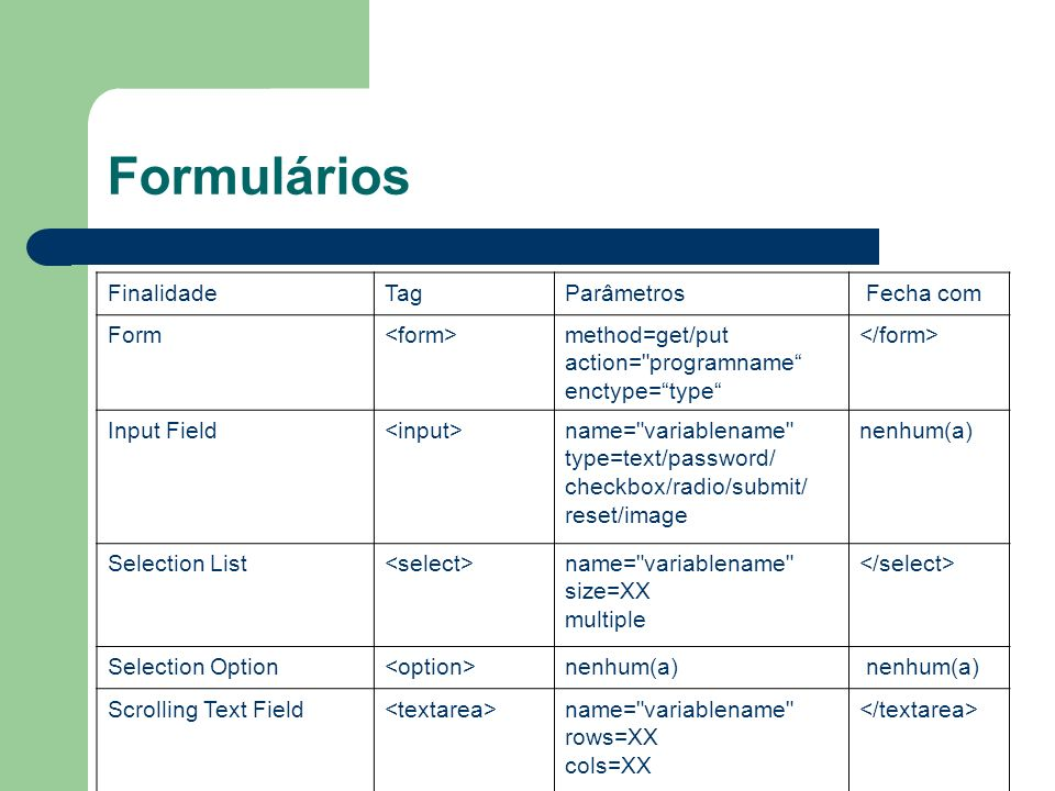 Formulários FinalidadeTagParâmetros Fecha com Form method=get/put action= programname enctype=type Input Field name= variablename type=text/password/ checkbox/radio/submit/ reset/image nenhum(a) Selection List name= variablename size=XX multiple Selection Option nenhum(a) Scrolling Text Field name= variablename rows=XX cols=XX