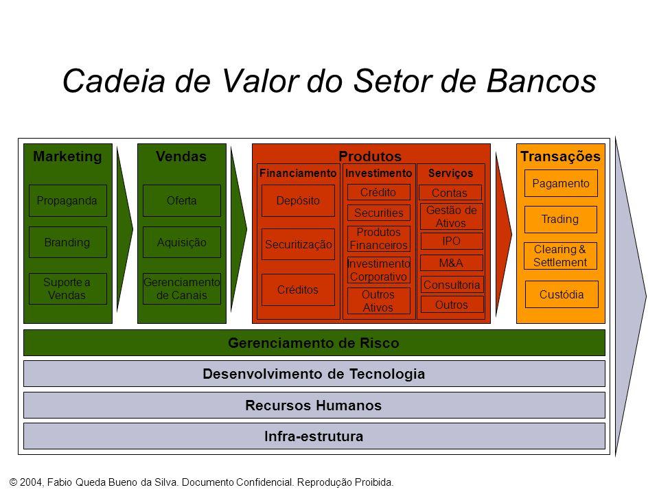 © 2004, Fabio Queda Bueno da Silva. Documento Confidencial. Reprodução Proibida. Cadeia de Valor do Setor de Bancos MarketingVendasTransaçõesProdutos