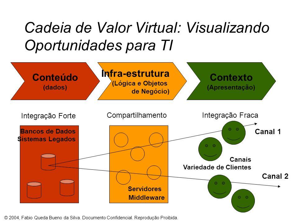 © 2004, Fabio Queda Bueno da Silva. Documento Confidencial. Reprodução Proibida. Canais Variedade de Clientes Servidores Middleware Cadeia de Valor Vi