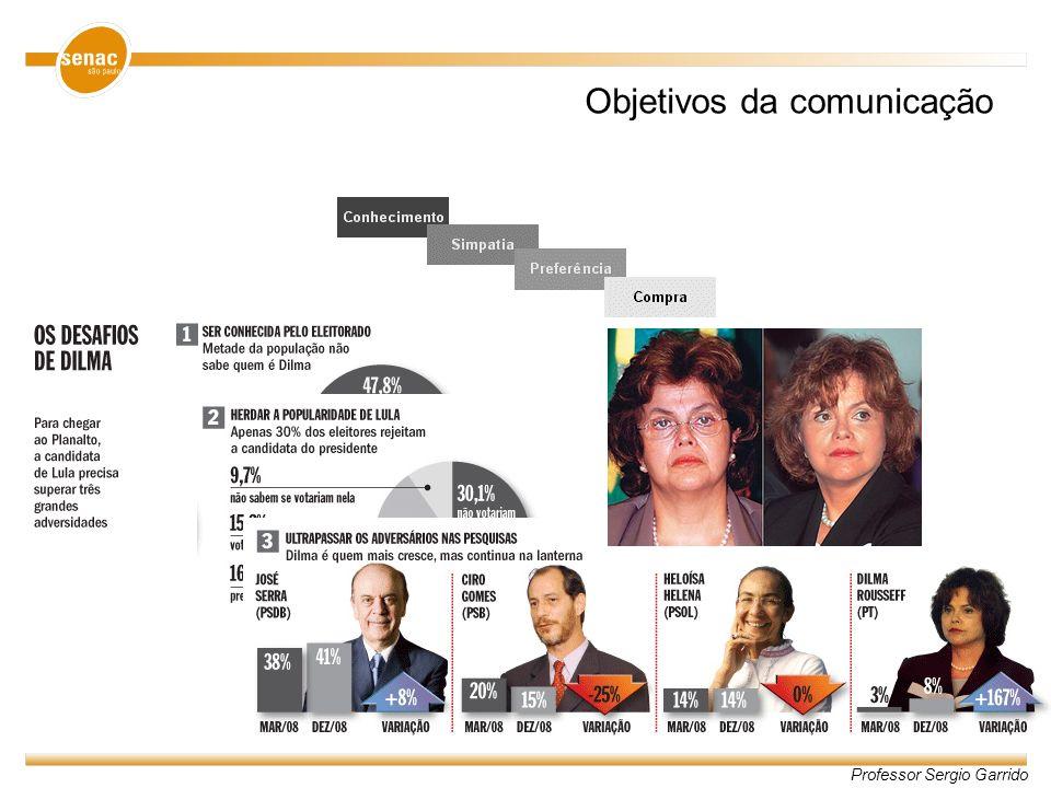 Professor Sergio Garrido Conteúdo da comunicação Informativo –texto para informar o que é novo Persuasivo –desenvolver atitude, marcar presença...