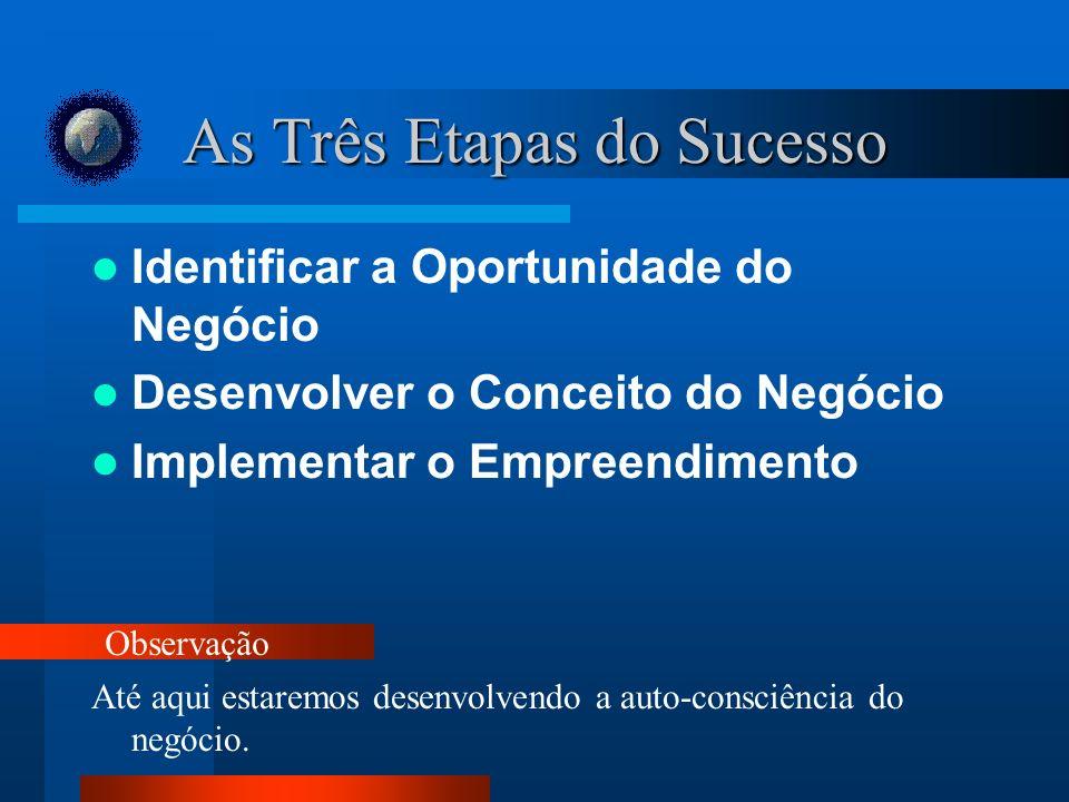 As Três Etapas do Sucesso Identificar a Oportunidade do Negócio Desenvolver o Conceito do Negócio Implementar o Empreendimento Até aqui estaremos desenvolvendo a auto-consciência do negócio.