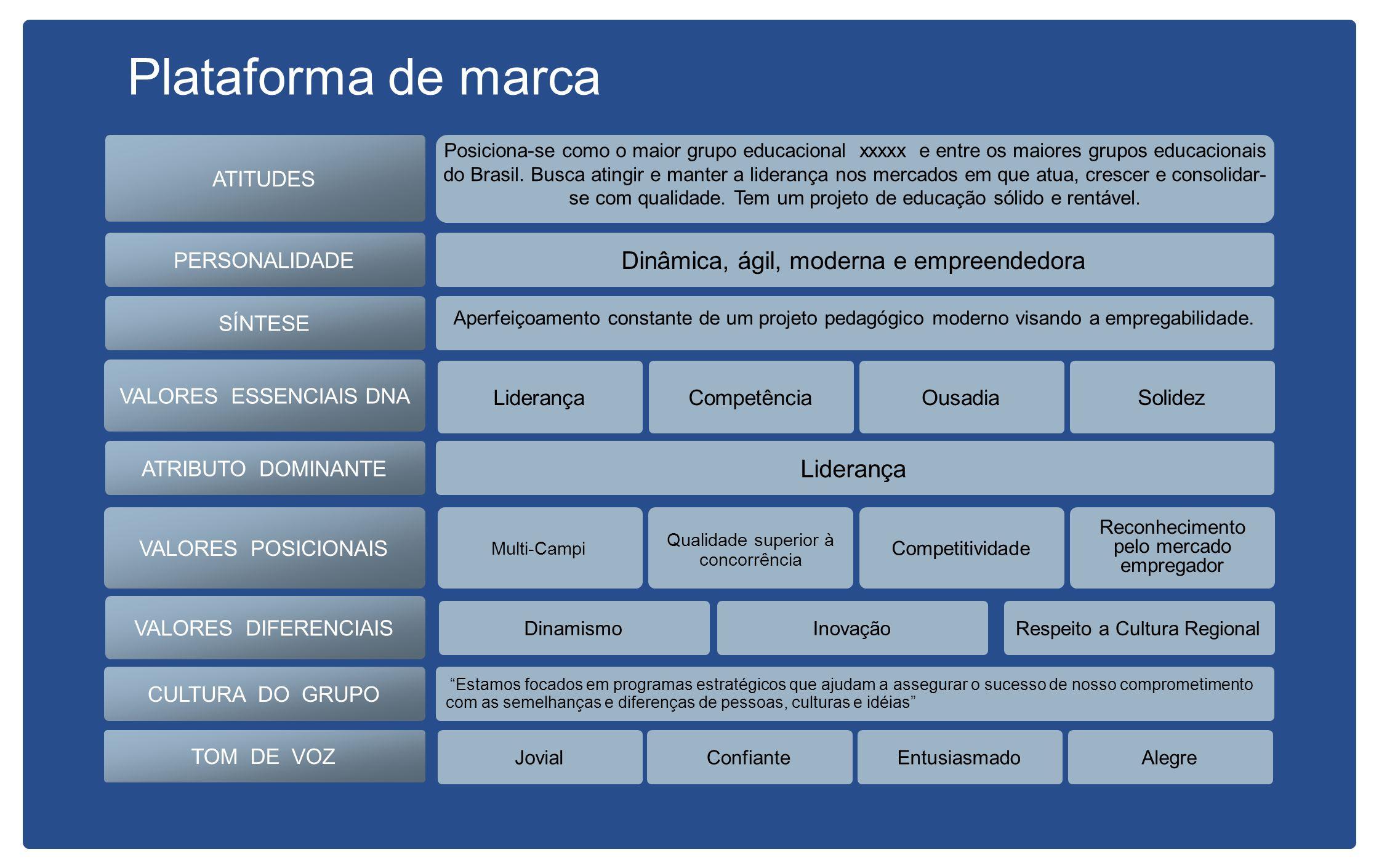 O DNA da marca (Valores Essenciais) consiste num conjunto de atributos que a marca deve expressar.