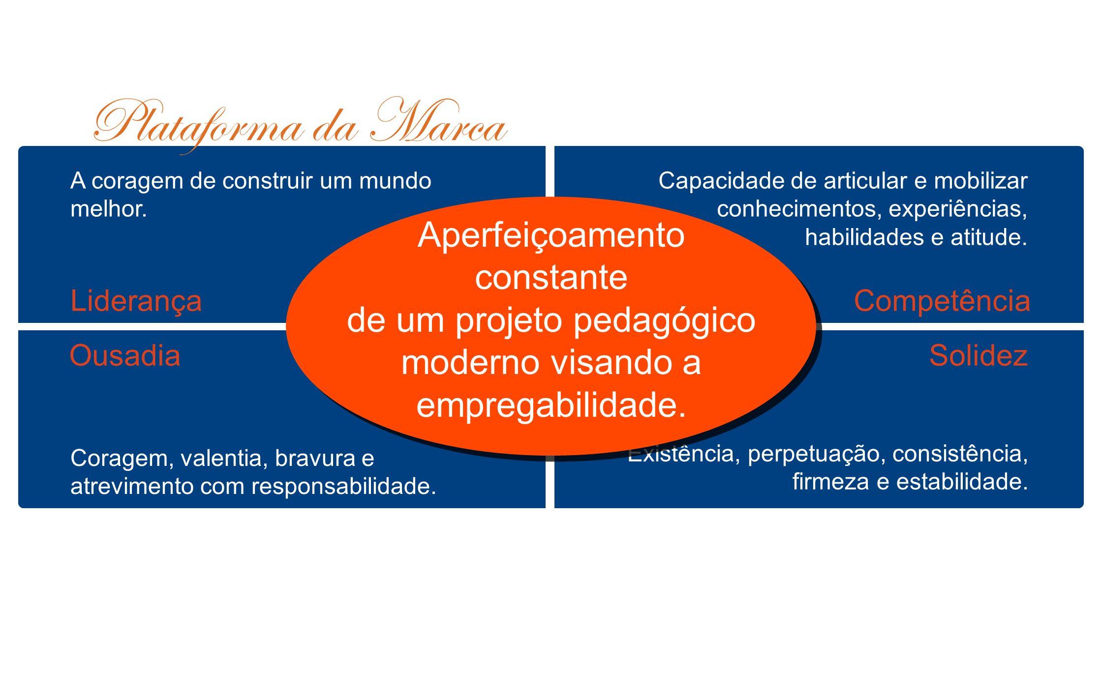 Posicionamentos de mercado que fazem diferença no momento de decisão e, relacionam-se direta e intimamente.