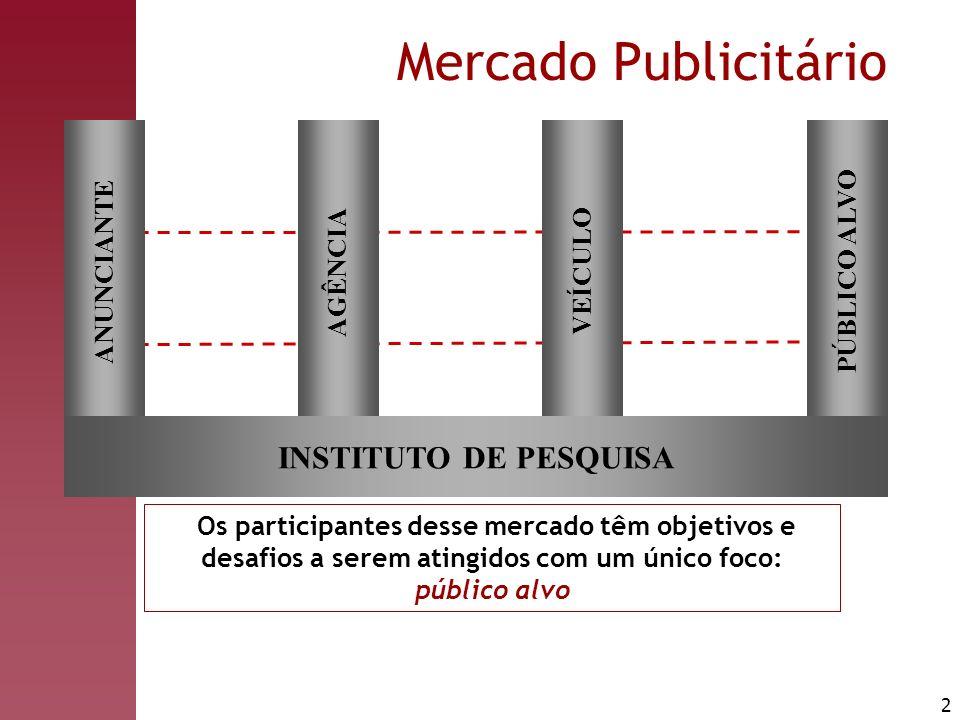 2 Mercado Publicitário PÚBLICO ALVO VEÍCULO AGÊNCIA ANUNCIANTE INSTITUTO DE PESQUISA Os participantes desse mercado têm objetivos e desafios a serem a