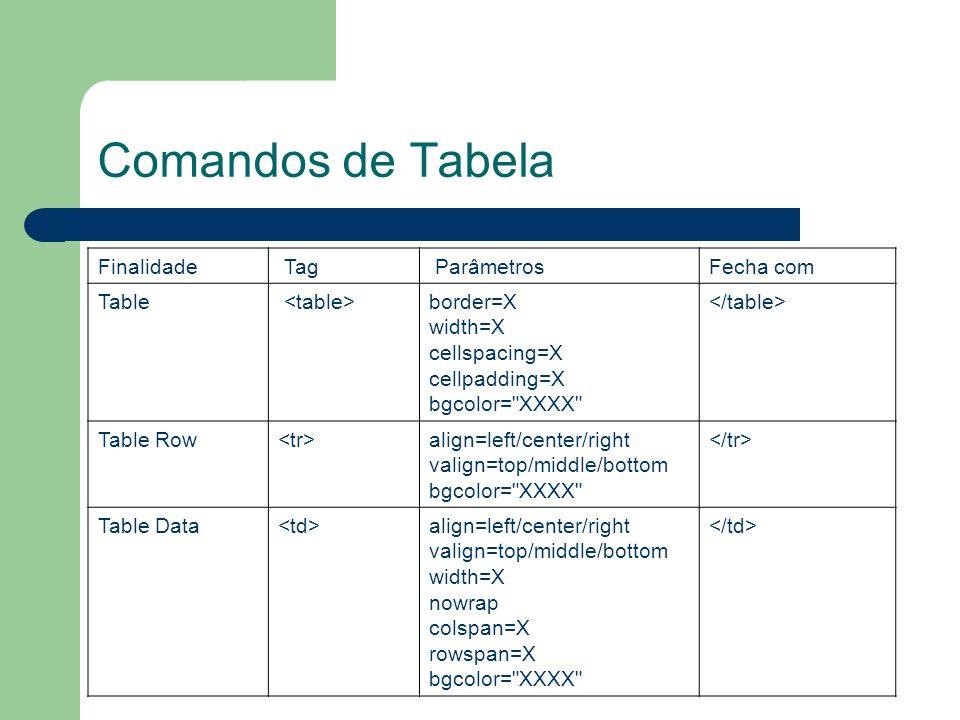Comandos de Tabela Finalidade Tag ParâmetrosFecha com Table border=X width=X cellspacing=X cellpadding=X bgcolor=
