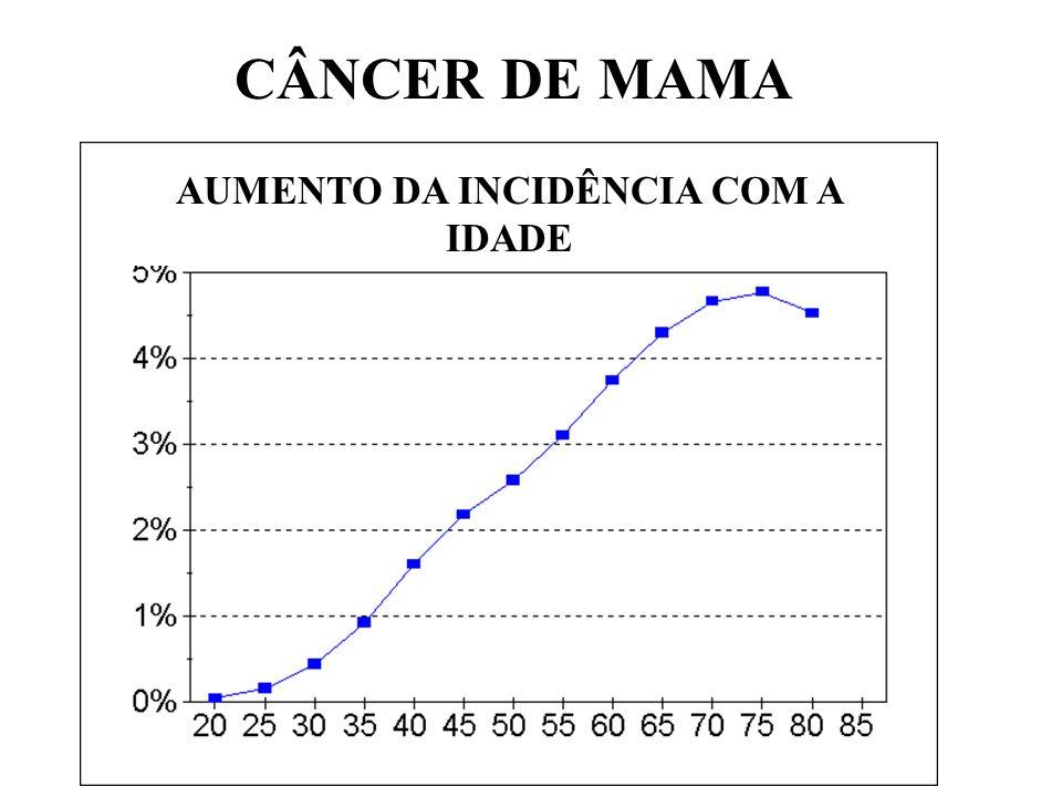 CÂNCER DE MAMA AUMENTO DA INCIDÊNCIA COM A IDADE