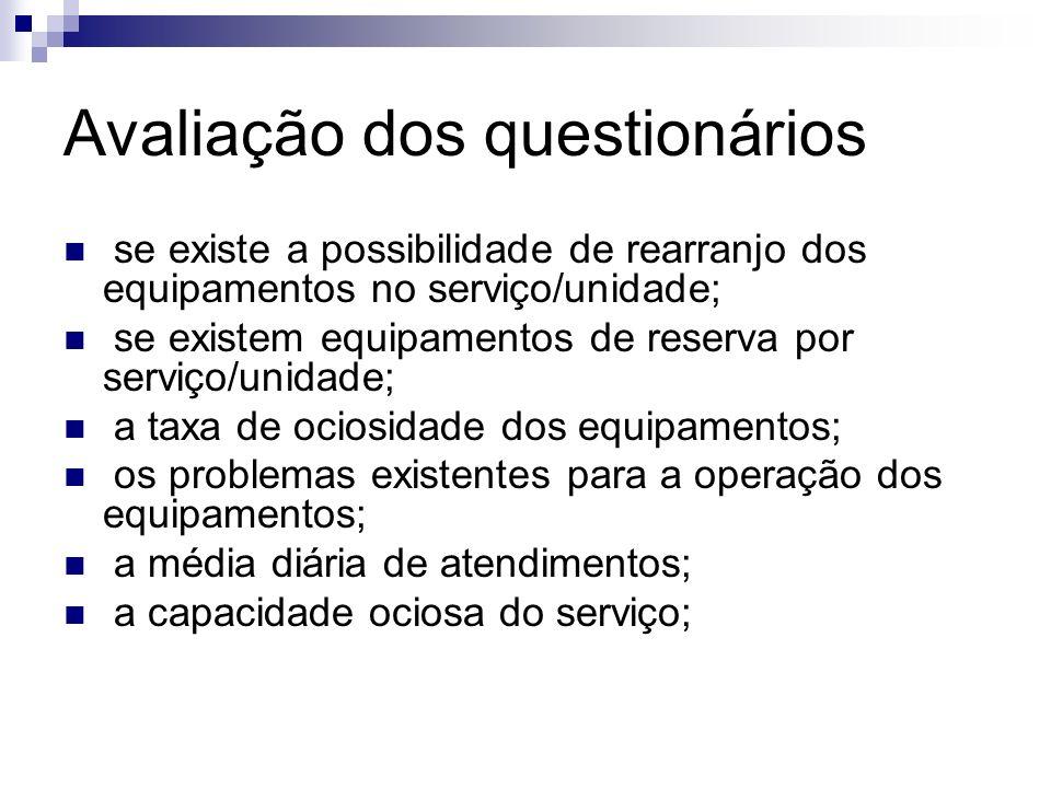 Avaliação dos questionários se existe a possibilidade de rearranjo dos equipamentos no serviço/unidade; se existem equipamentos de reserva por serviço