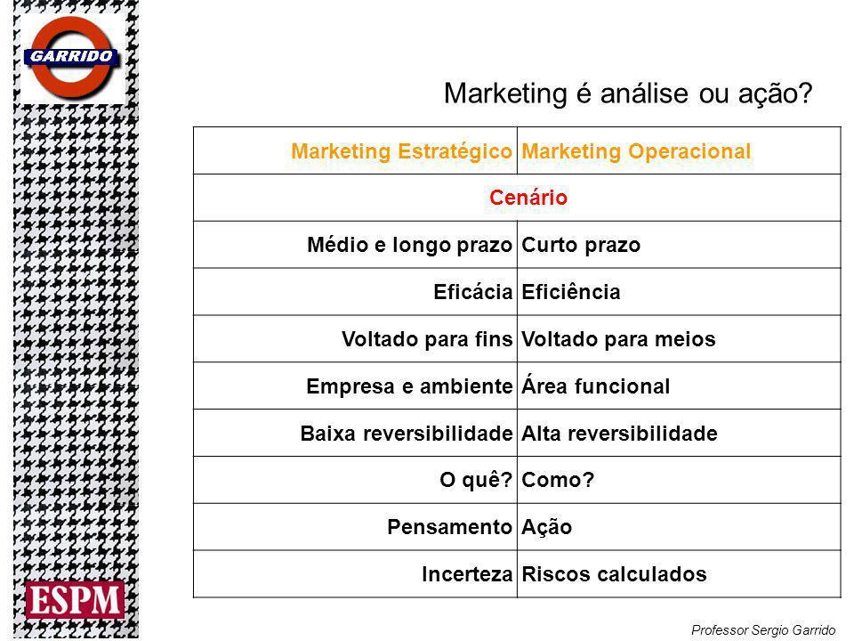 Marketing é análise ou ação.