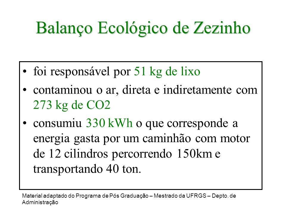 Balanço Ecológico de Zezinho foi responsável por 51 kg de lixo contaminou o ar, direta e indiretamente com 273 kg de CO2 consumiu 330 kWh o que corres