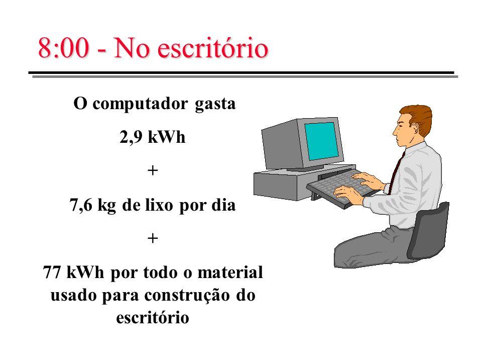 8:00 - No escritório O computador gasta 2,9 kWh + 7,6 kg de lixo por dia + 77 kWh por todo o material usado para construção do escritório