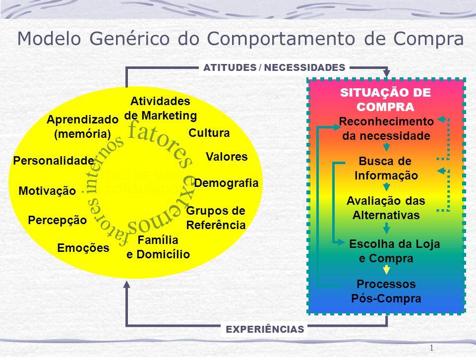 1 Modelo Genérico do Comportamento de Compra SITUAÇÃO DE COMPRA Reconhecimento da necessidade Busca de Informação Avaliação das Alternativas Escolha d