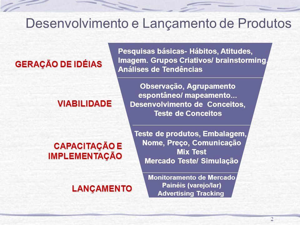 2 GERAÇÃO DE IDÉIAS Pesquisas básicas- Hábitos, Atitudes, Imagem. Grupos Criativos/ brainstorming, Análises de Tendências VIABILIDADE Observação, Agru