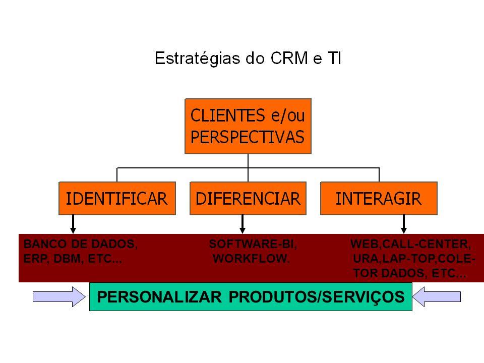 BANCO DE DADOS, SOFTWARE-BI, WEB,CALL-CENTER, ERP, DBM, ETC... WORKFLOW. URA,LAP-TOP,COLE- TOR DADOS, ETC... PERSONALIZAR PRODUTOS/SERVIÇOS