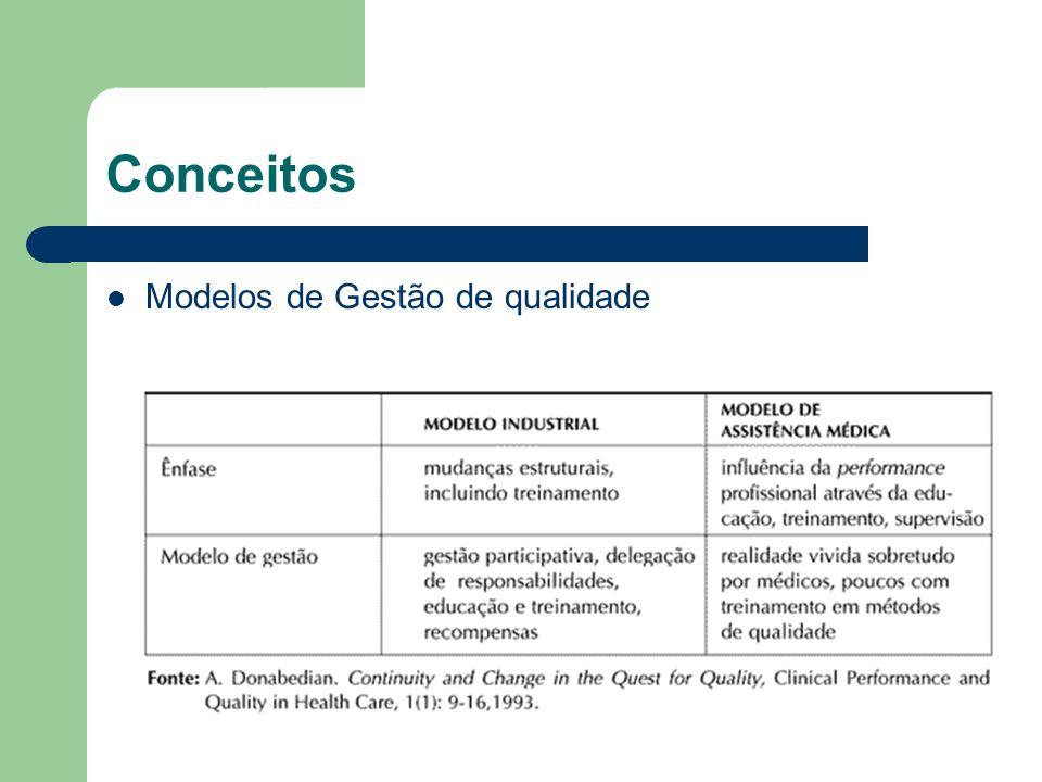 Conceitos Modelos de Gestão de qualidade
