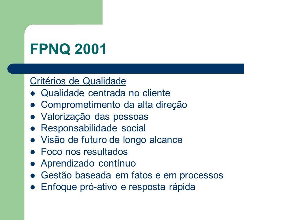 FPNQ 2001 Critérios de Qualidade Qualidade centrada no cliente Comprometimento da alta direção Valorização das pessoas Responsabilidade social Visão d