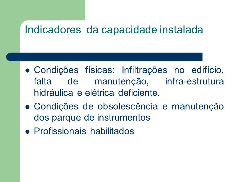 Indicadores da capacidade instalada Condições físicas: Infiltrações no edifício, falta de manutenção, infra-estrutura hidráulica e elétrica deficiente