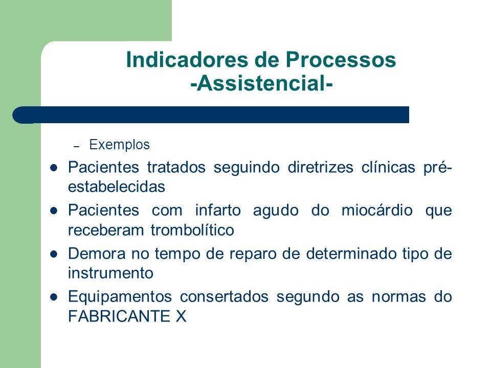 Indicadores de Processos -Assistencial- – Exemplos Pacientes tratados seguindo diretrizes clínicas pré- estabelecidas Pacientes com infarto agudo do m