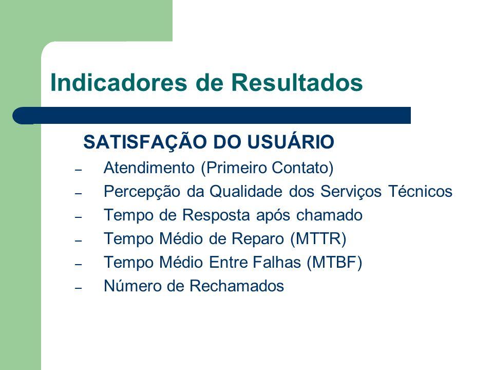 Indicadores de Resultados SATISFAÇÃO DO USUÁRIO – Atendimento (Primeiro Contato) – Percepção da Qualidade dos Serviços Técnicos – Tempo de Resposta ap