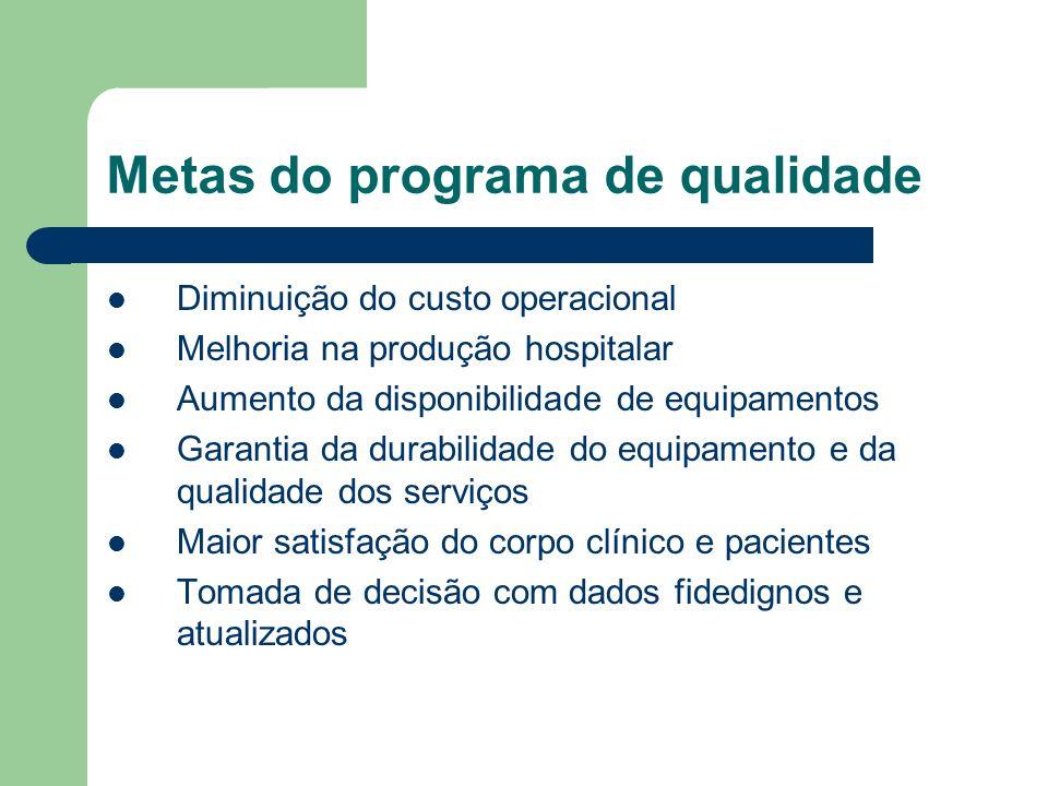 Metas do programa de qualidade Diminuição do custo operacional Melhoria na produção hospitalar Aumento da disponibilidade de equipamentos Garantia da