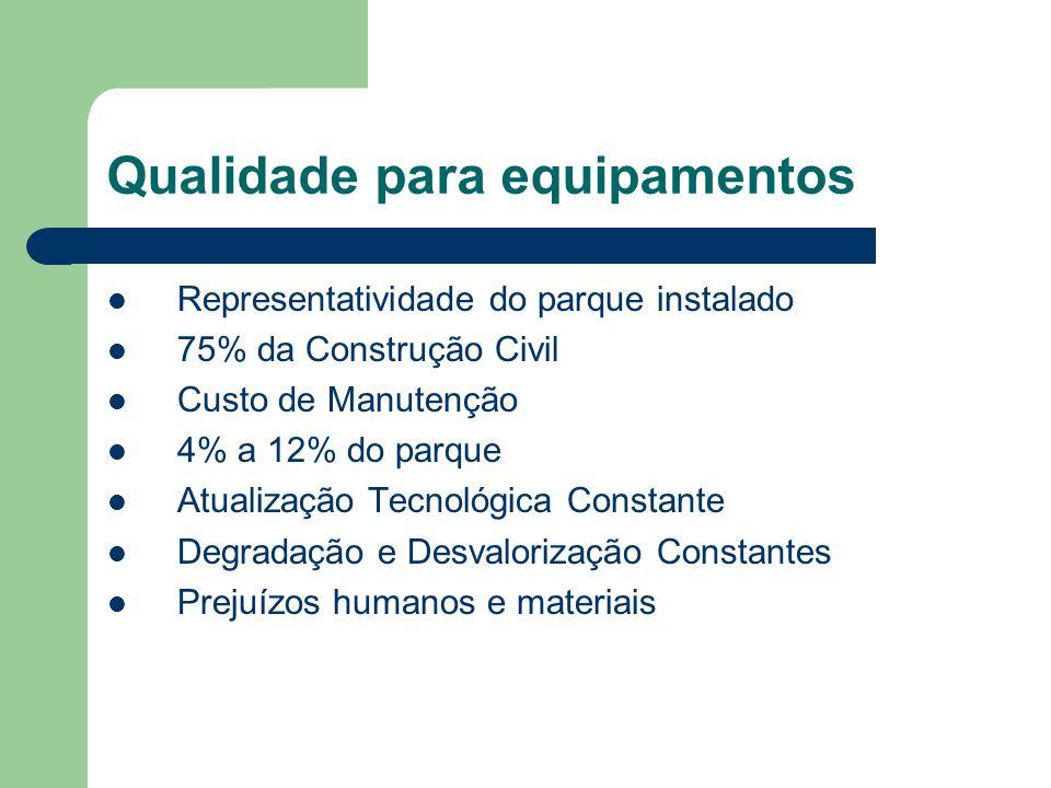 Qualidade para equipamentos Representatividade do parque instalado 75% da Construção Civil Custo de Manutenção 4% a 12% do parque Atualização Tecnológ