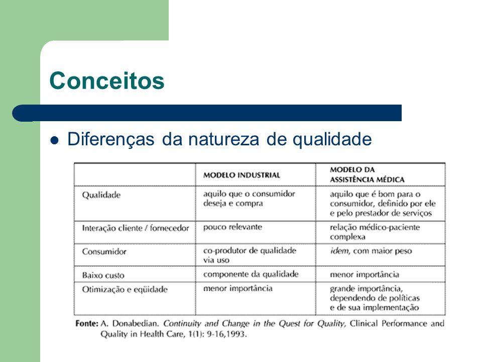 Conceitos Diferenças da natureza de qualidade
