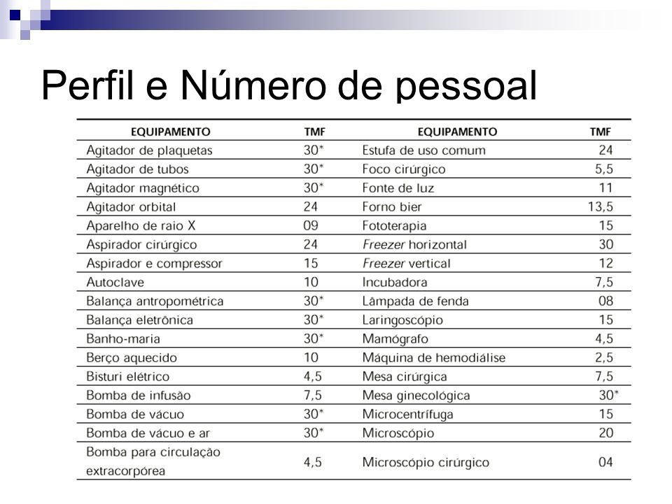 Perfil e Número de pessoal