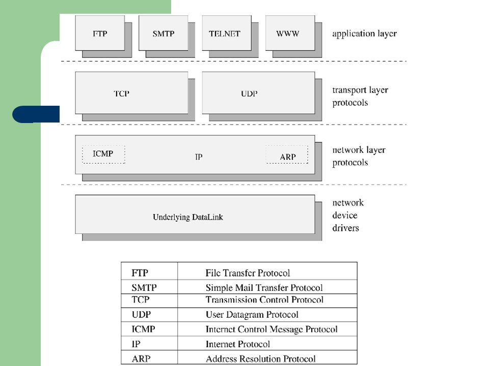 Datagrama TCP/IP
