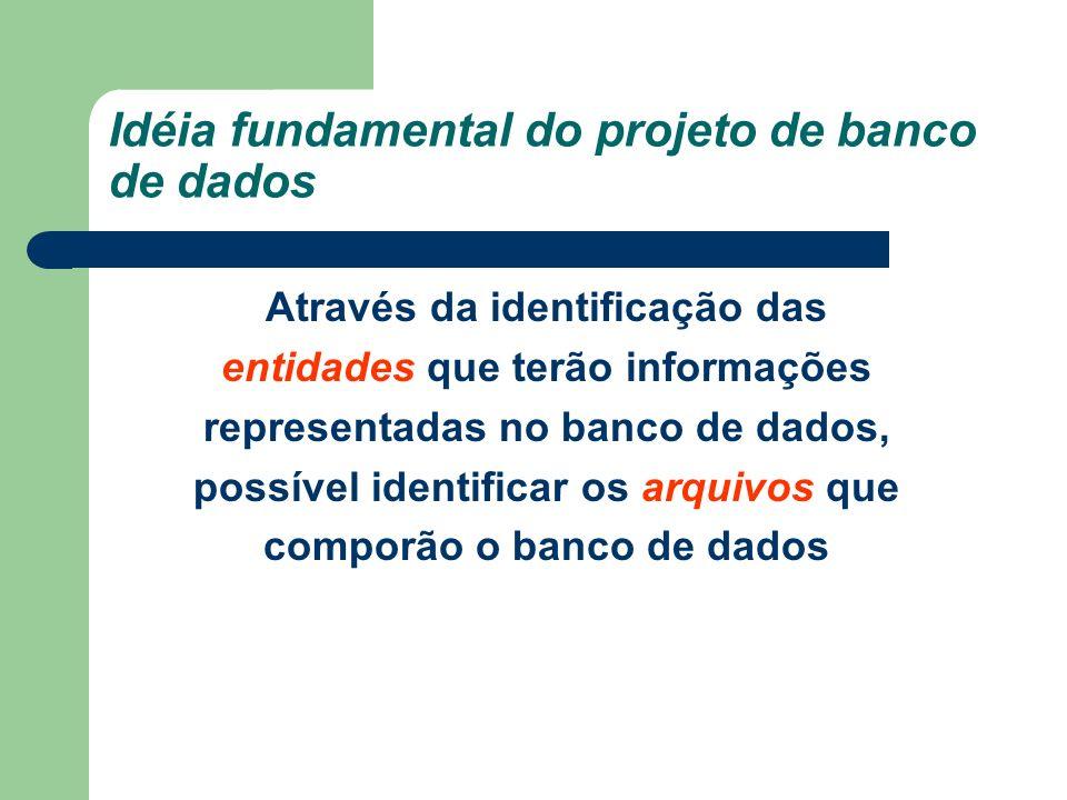 Idéia fundamental do projeto de banco de dados Através da identificação das entidades que terão informações representadas no banco de dados, possível
