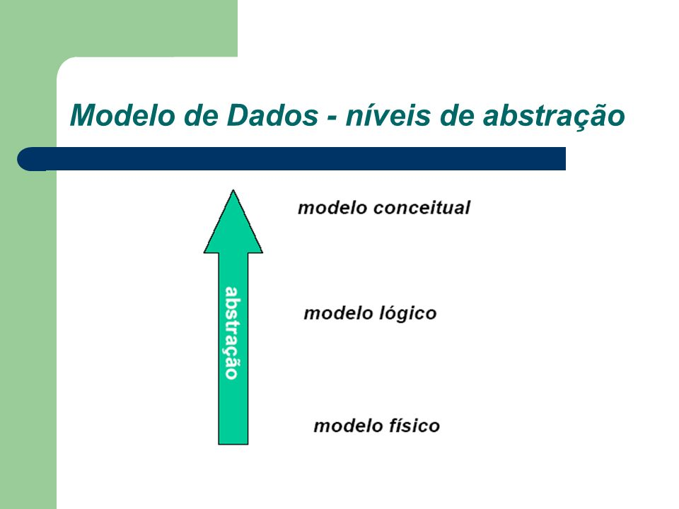 Modelo conceitual Independente de tipo de SGBD – Registra Estrutura dos dados podem aparecer no banco de dados – Não registra Como estes dados estão armazenados a nível de SGBD