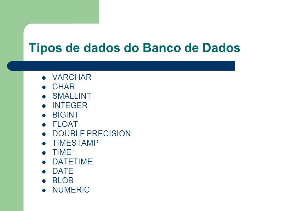 Tipos de dados do Banco de Dados VARCHAR CHAR SMALLINT INTEGER BIGINT FLOAT DOUBLE PRECISION TIMESTAMP TIME DATETIME DATE BLOB NUMERIC