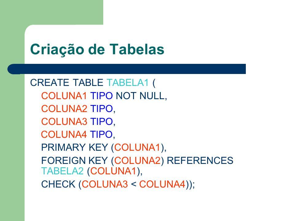 Criação de Tabelas CREATE TABLE TABELA1 ( COLUNA1 TIPO NOT NULL, COLUNA2 TIPO, COLUNA3 TIPO, COLUNA4 TIPO, PRIMARY KEY (COLUNA1), FOREIGN KEY (COLUNA2