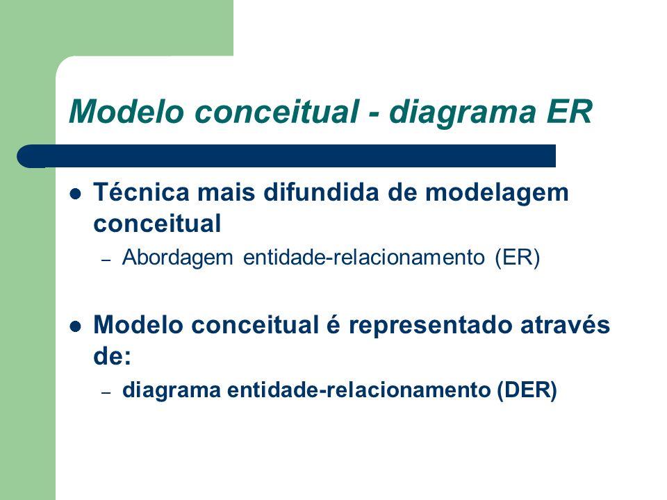 Modelo conceitual - diagrama ER Técnica mais difundida de modelagem conceitual – Abordagem entidade-relacionamento (ER) Modelo conceitual é representa