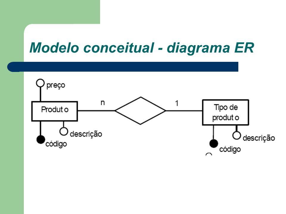 Modelo lógico Nível de abstração visto pelo usuário do SGBD Dependente do tipo particular de SGBD que está sendo usado Ex.: PostgreSQL <> Oracle <> Interbase