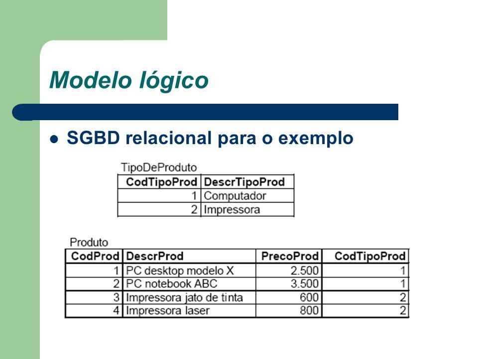 Modelo lógico para o exemplo TipoDeProduto(CodTipoProd, DescrTipoProd) Produto(CodProd, DescrProd, PrecoProd, CodTipoProd) CodTipoProd referencia TipoDeProduto