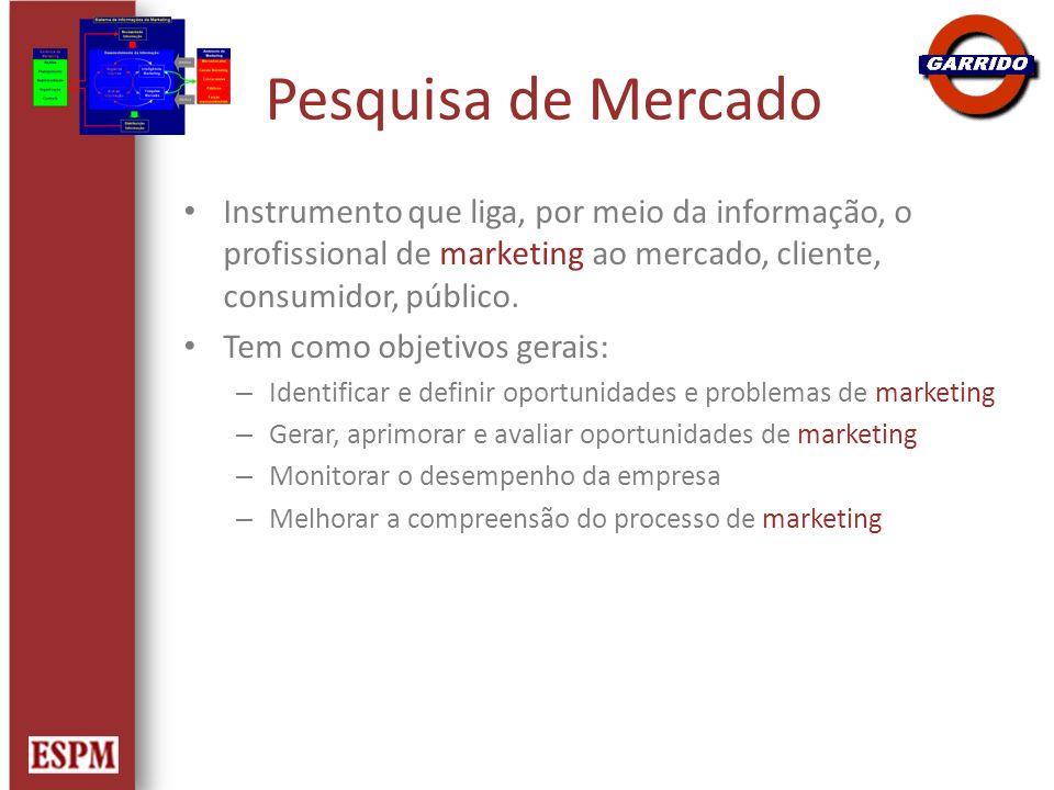 Pesquisa de Mercado Instrumento que liga, por meio da informação, o profissional de marketing ao mercado, cliente, consumidor, público. Tem como objet